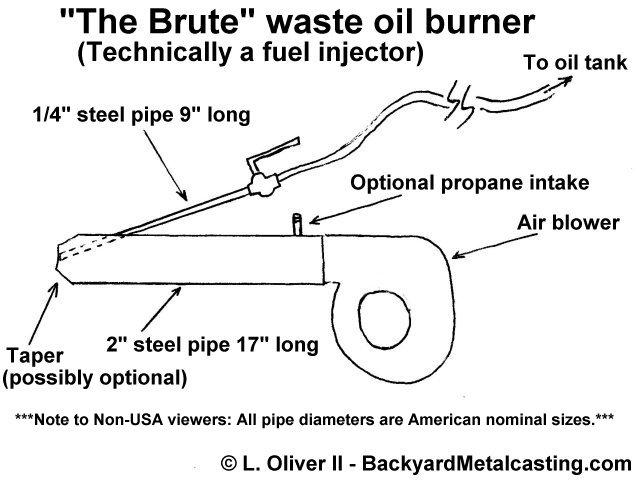 Oil burner the brute design for Burning used motor oil for heat